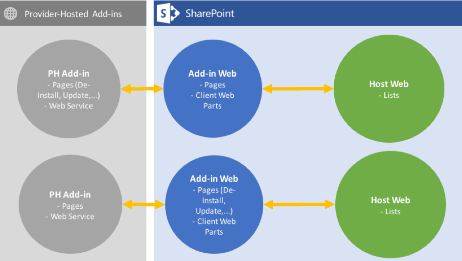 Architecture Decision for SharePoint Add-ins and their update process